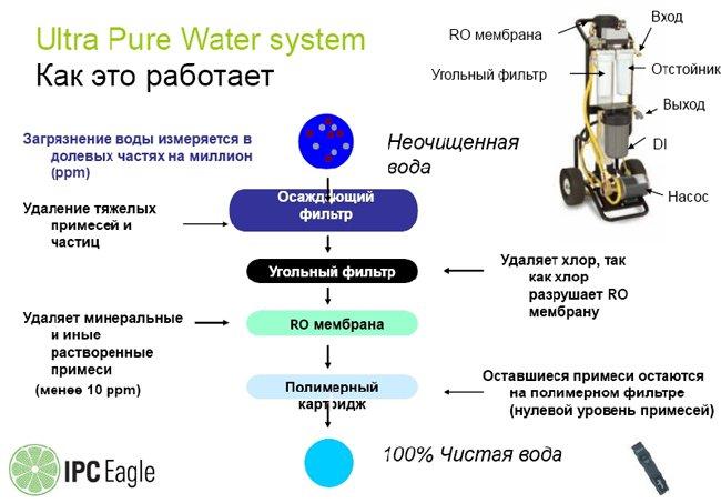 Ultra Pure Water system - как это работает